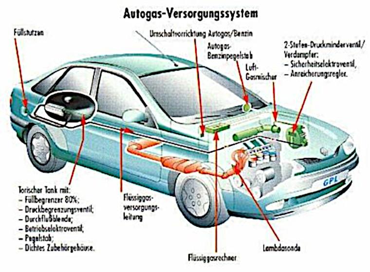 Skizze Autogas-Versorgungssystem